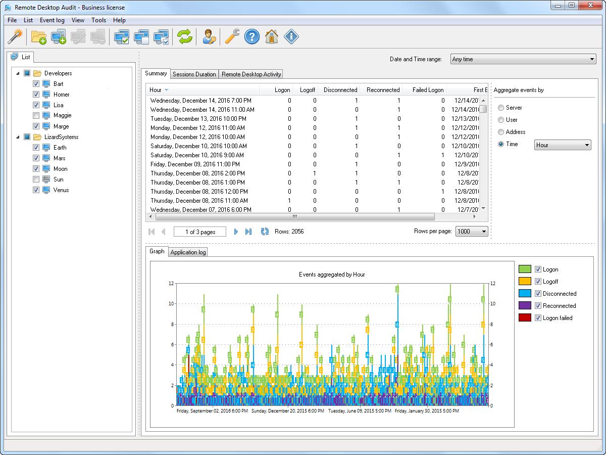 Screenshots of Remote Desktop Audit - Monitoring and analyzing